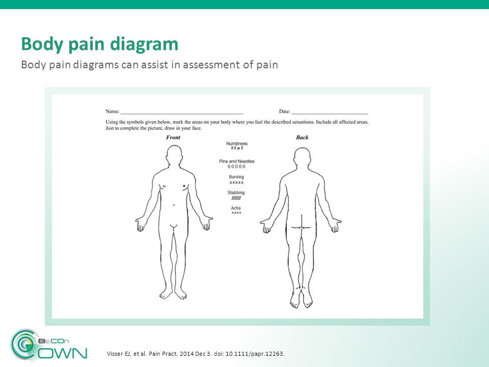 Visser EJ, et al. Pain Pract Dec 3. doi: /papr