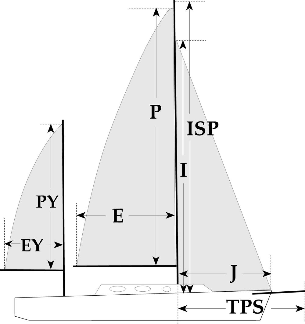 Sail+Measurements+Defined